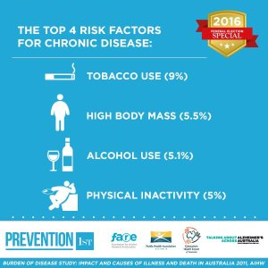 top 4 risk factors tw 10516